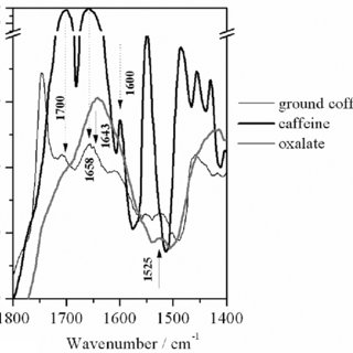 (PDF) Applicability of ICP-OES, UV-VIS, and FT-IR Methods