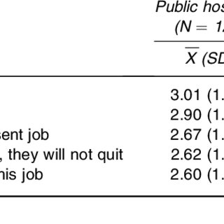 (PDF) Nurse job satisfaction and retention: Comparing