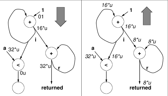 Data Flow Diagram Loop Example ~ DIAGRAM