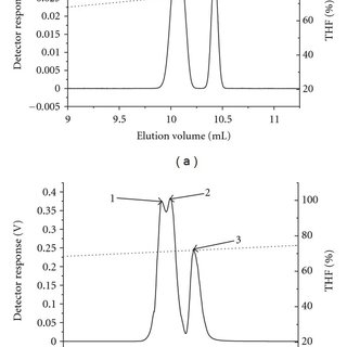 1H NMR spectrum of the PS-b-PtBMA copolymer number 3