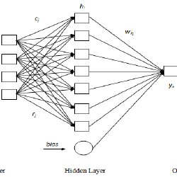 (PDF) Combining DFT and QSAR result for predicting the
