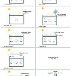 main features of the reviewed roofing methods main features of the reviewed roofing methods  [ 850 x 1237 Pixel ]