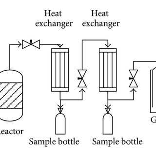 (PDF) Predicting pyrolysis products of PE, PP, and PET