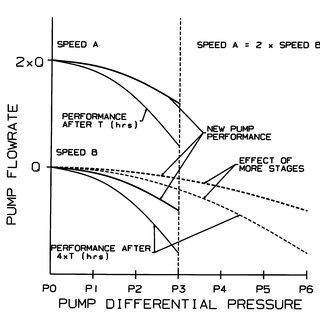 (PDF) Progressing Cavity (PC) Pump Design Optimization for