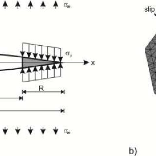 (PDF) Modeling and simulation of fatigue crack initiation