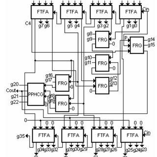Reversible (7, 4) Hamming code generator using HCG