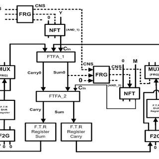b): Schematic of n-bit parallel Fault Tolerant Reversible