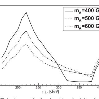 ∆ρ parameter as a function of charged Higgs mass for