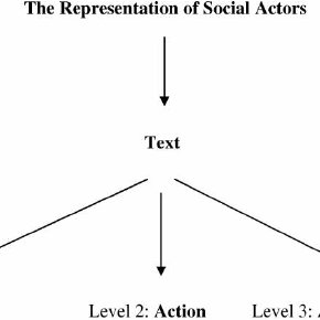 Linguistic representation (adapted from van Dijk, 1987