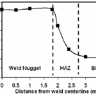 (PDF) Resistance Spot Welding of Unequal Thickness Low