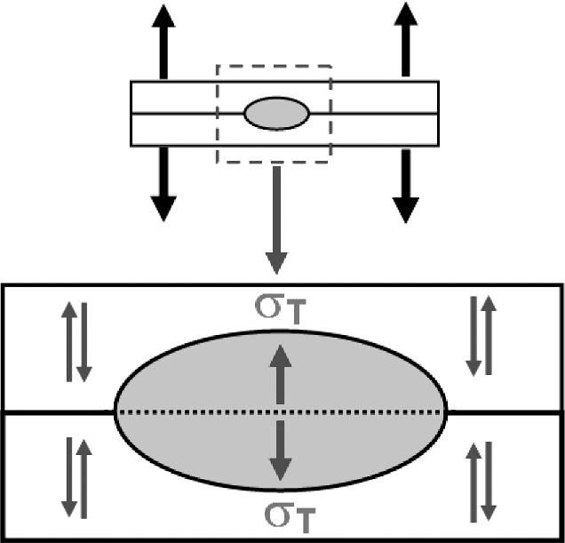 Simple model describing stress distribution in a spot weld
