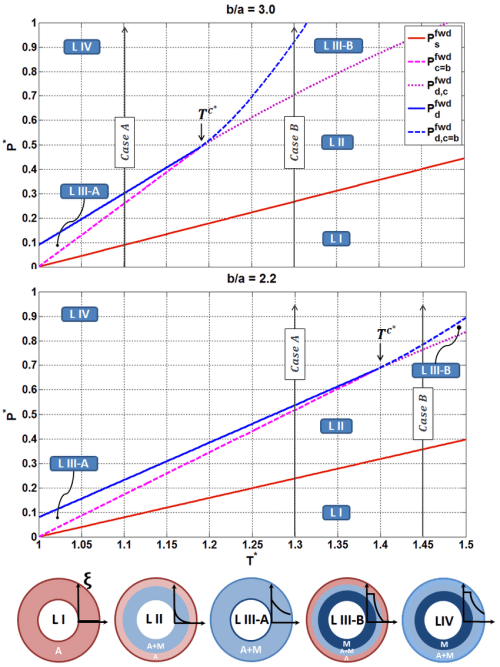 small resolution of the structural internal pressure temperature phase diagram for the forward transformation showing different steps during