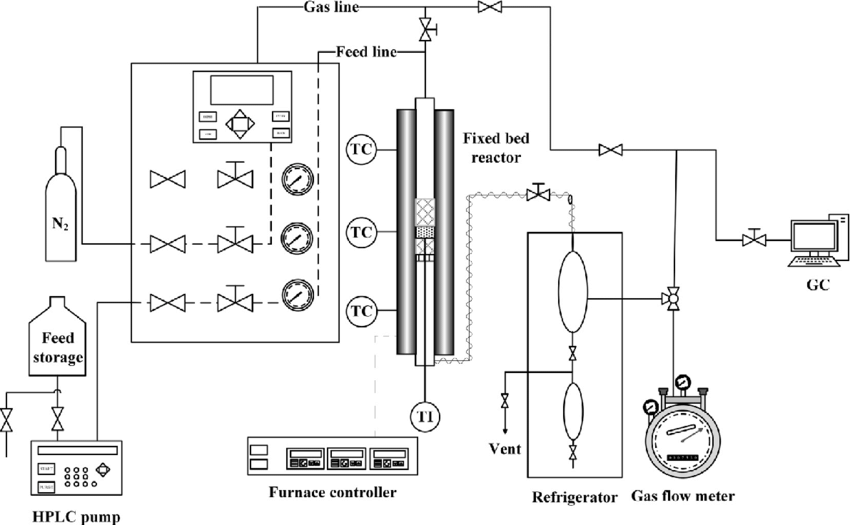 e Schematic diagram of the experimental set-up used for H