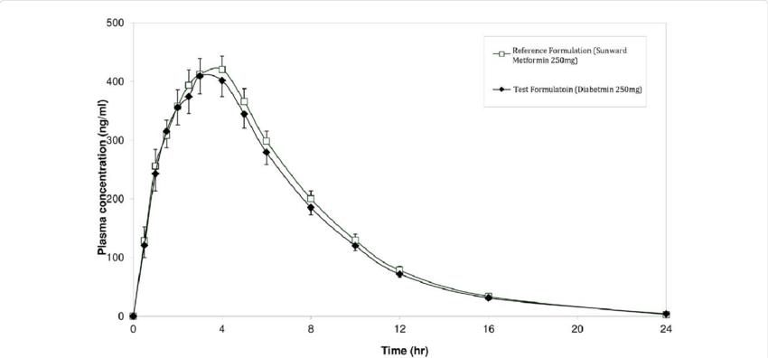 Mean plasma concentration of Metformin 250 mg after dose