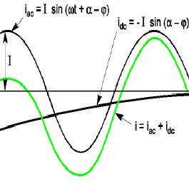 Waveform of a short circuit current on transmission-line