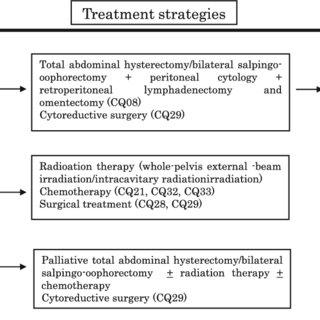 Treatment for uterine sarcoma (leiomyosarcoma endometrial ...