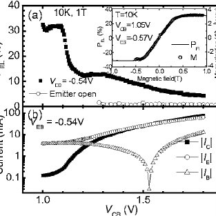 (PDF) Bias voltage dependence of the electron spin