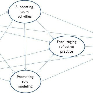 (PDF) Leadership of learning and reflective practice: An