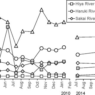 (PDF) Hot spring drainage impact on fish communities