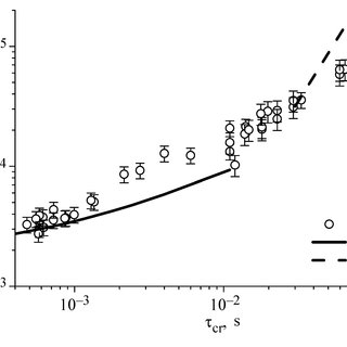 (PDF) Effect of Water Subcooling to the Saturation