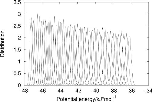 Potential energy distribution for each temperature replica