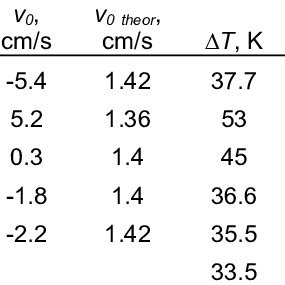 Dimensions in mm of the melt region in experimental ICF