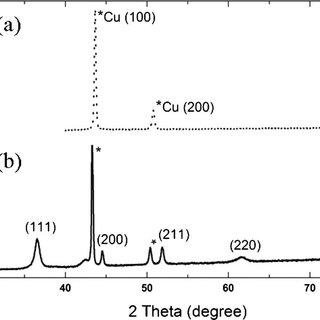 (PDF) Nanotubes of Core/Shell Cu/Cu2O as Anode Materials