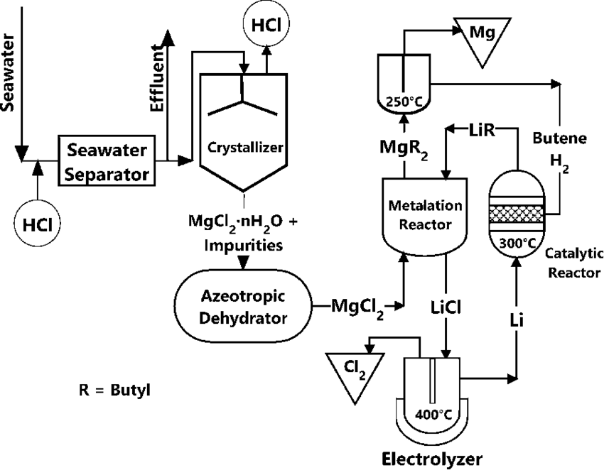 Process flow diagram for catalyzed organo-metathetical