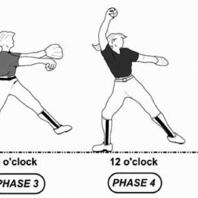 Windmill pitching phases. Image adapted with permission