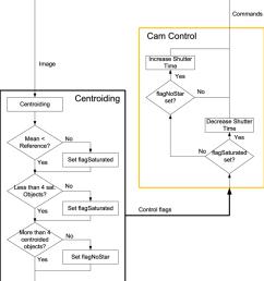 flow chart of the camera control mechanism  [ 850 x 1019 Pixel ]