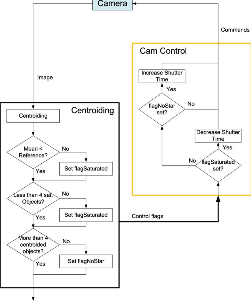 medium resolution of flow chart of the camera control mechanism