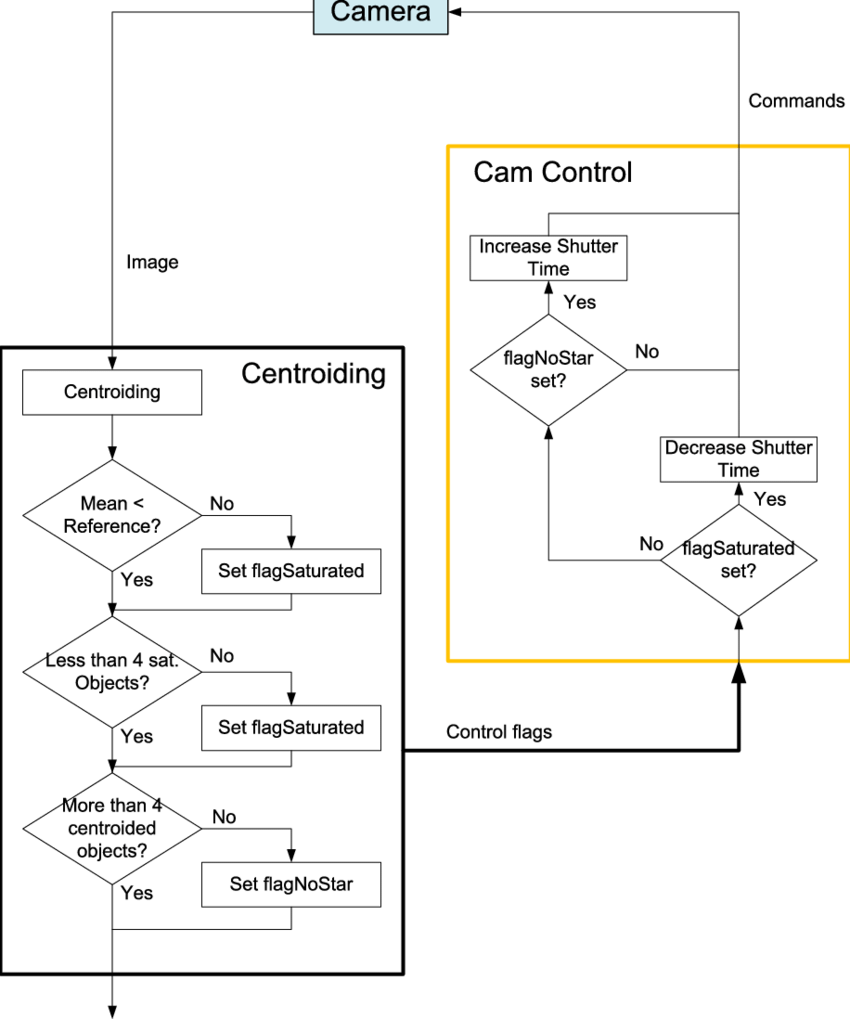 hight resolution of flow chart of the camera control mechanism