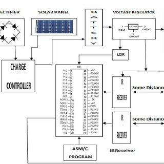 (PDF) Design of Modern Solar Street Light Intensity