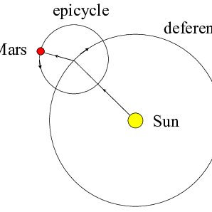 A two-circle Coperican model for the planet Mars. The