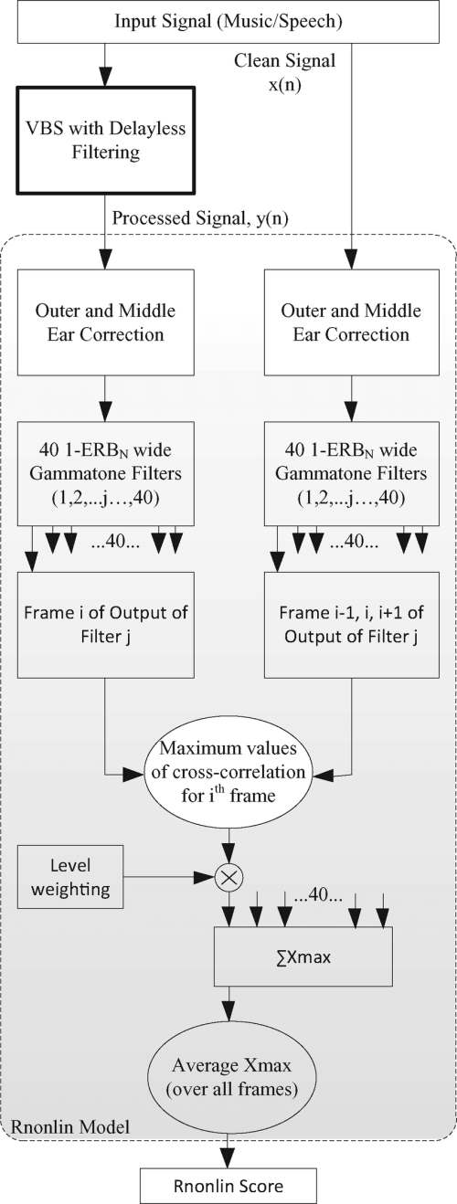 small resolution of block diagram of rnonlin calculation algorithm redrawn from 35