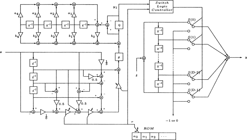 Direct PWM mapping schematic for 4 1 f input 4-bit PWM D/A