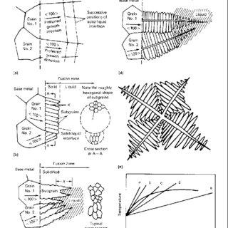 2: Schematics showing microstructure of solid liquid
