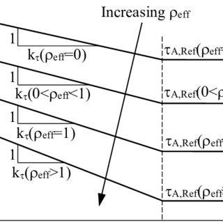 (PDF) Multiaxial fatigue of aluminium friction stir welded