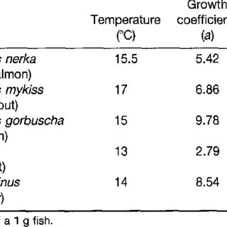 (PDF) Feeding, growth and environmental requirements of