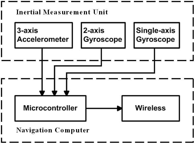 Block diagram of the wireless inertial navigation system