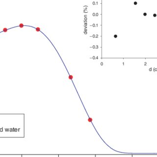 (PDF) Characterization of the water-equivalent material