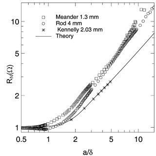 GPM results for copper wire meander; the points plotted