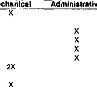 (PDF) Differential Validity of a Differential Aptitude Test