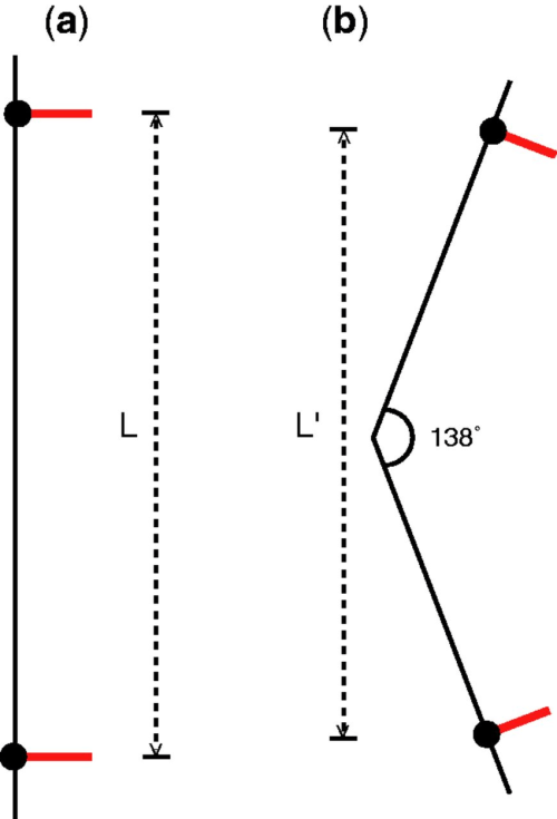 small resolution of diagram illustrating the change in distance between the dna abasic sites and spin label orientation upon dna bending the dsdna 2 is represented by black