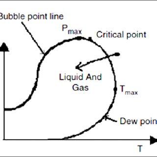 (PDF) LPG Recovery Unit Optimization