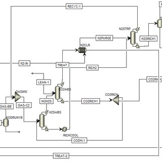 Simulation of water-gas shift (WGS) unit by Aspen software