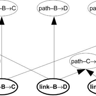 (PDF) Probabilistic Fault Localization in Communication