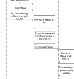 sequence diagram of working of model for joint signature origin authentication [ 850 x 1448 Pixel ]