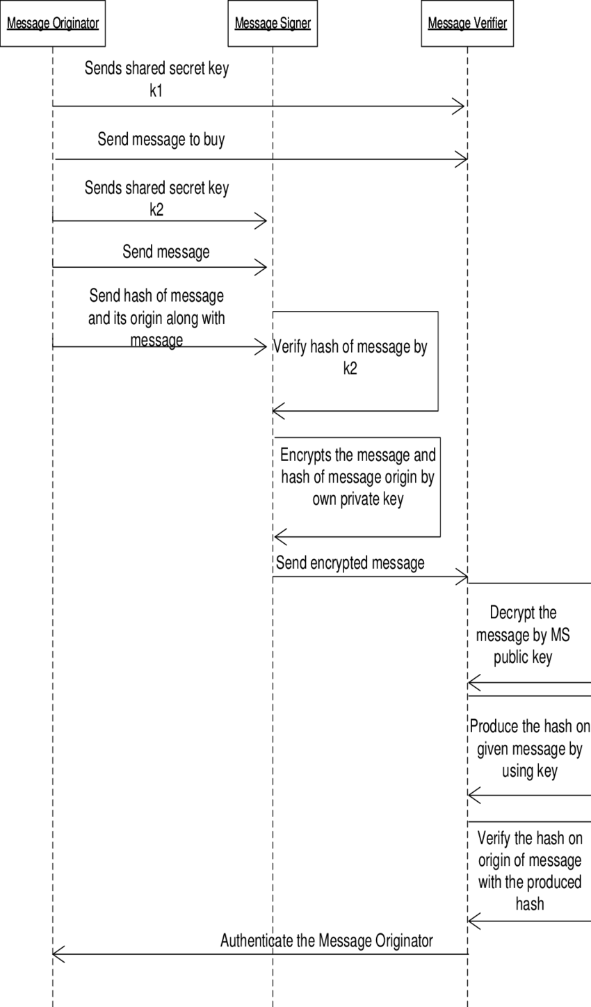 hight resolution of sequence diagram of working of model for joint signature origin authentication