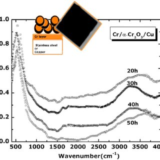 (PDF) Black Cr/a-Cr 2 O 3 nanoparticles based solar absorbers